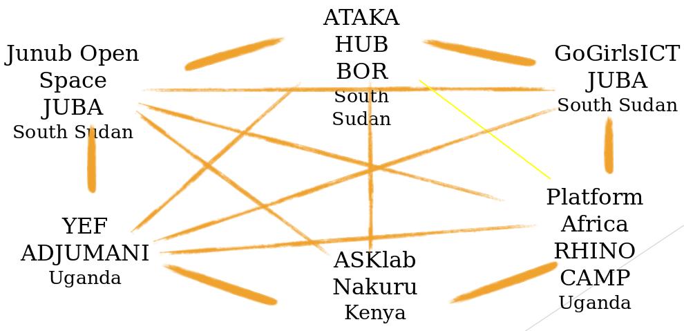 #ASKnet map